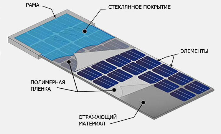 kak-rabotajut-solnechnye-batarei-2