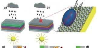 solnechye-paneli-vyrabatyvayut-energiyu-iz-dozhdia